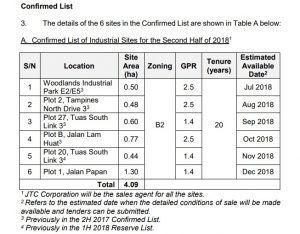 Confirmed List of 2nd half 2018 Industrial Government Land Sales Programme