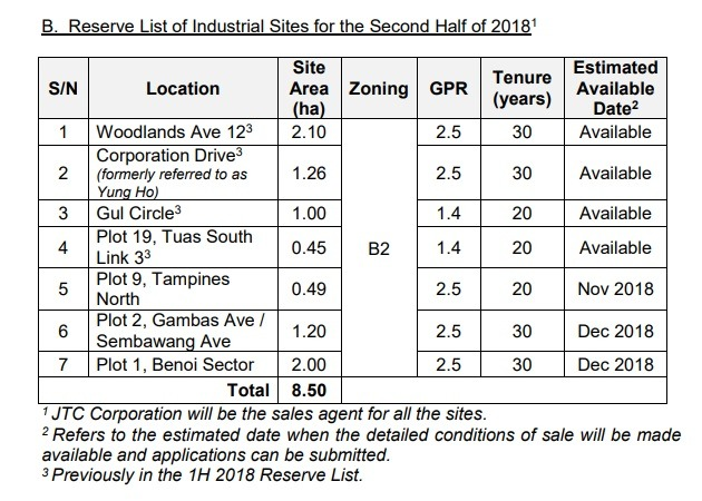 Reserve List of Second half 2018 Industrial Government Land Sales Programme